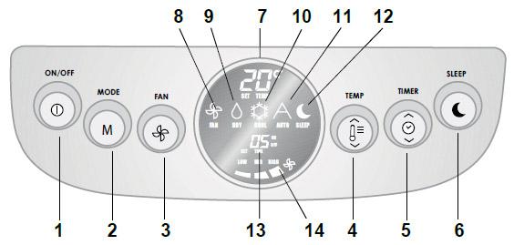 мобильный кондиционер Carrier инструкция - фото 4